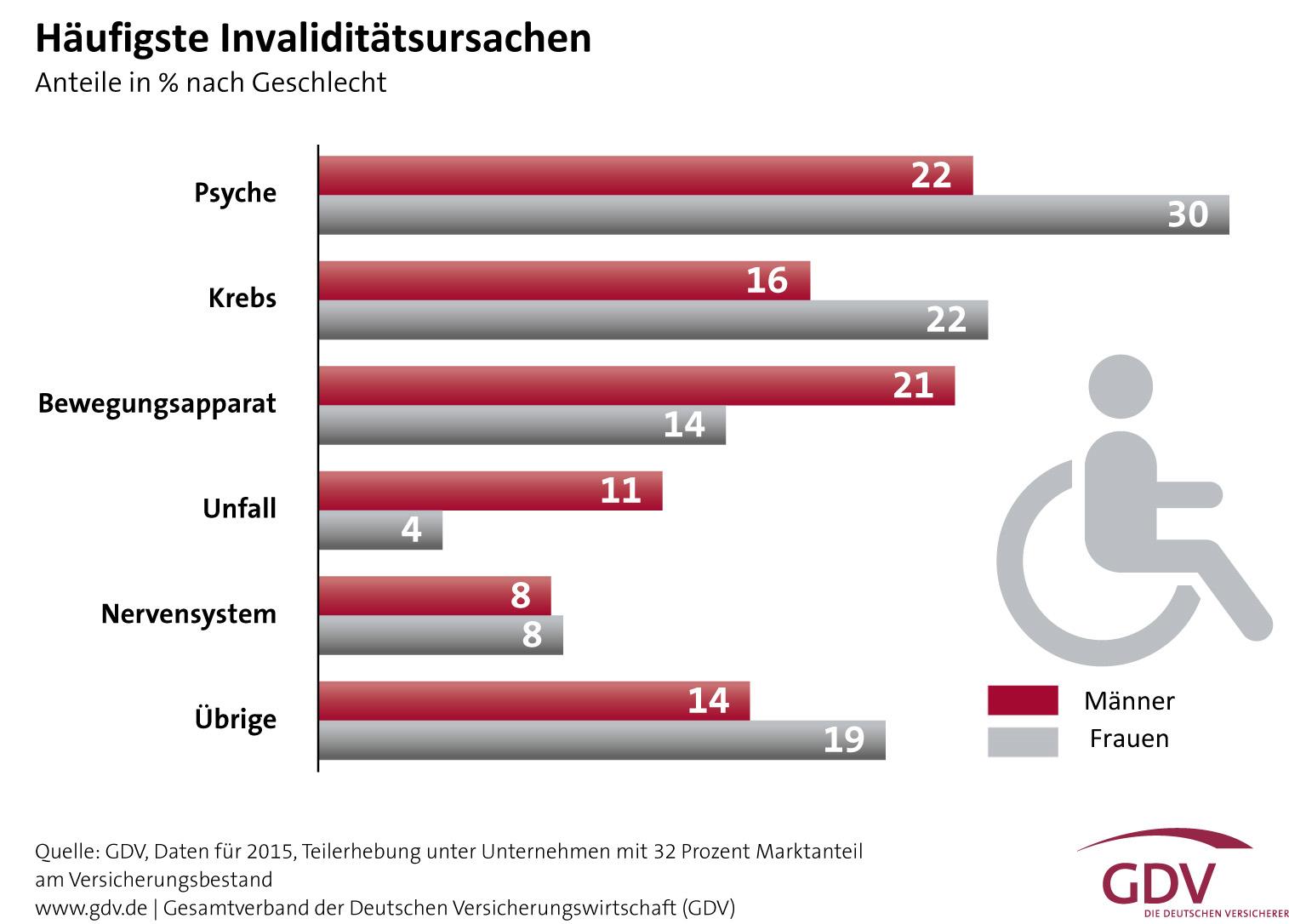 häufigste Invaliditätsursachen